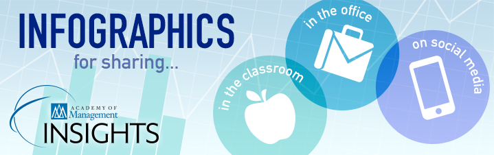 Infographics for sharing in the office, in the classroom, and on social media