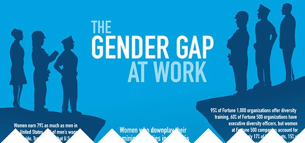 The Gender Gap at Work
